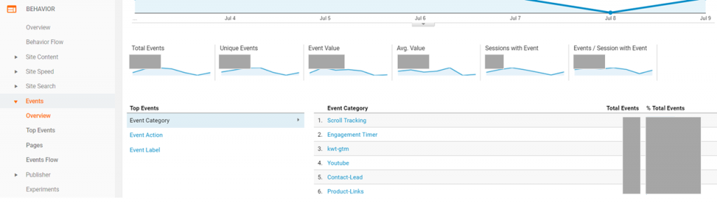 Google Analytics Behavior Events