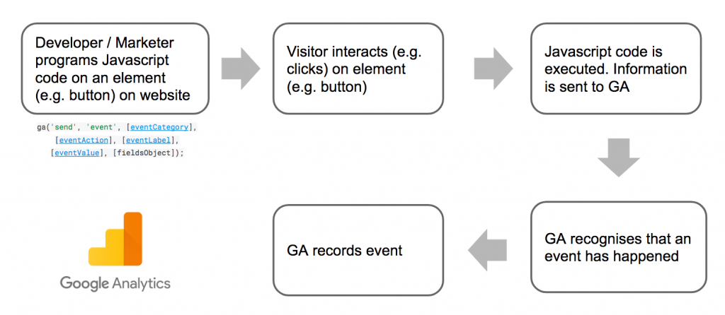 Google Analytics Event Tracking Flow